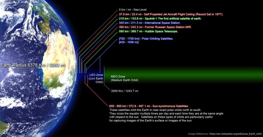 LEO-Low-Earth-Orbit
