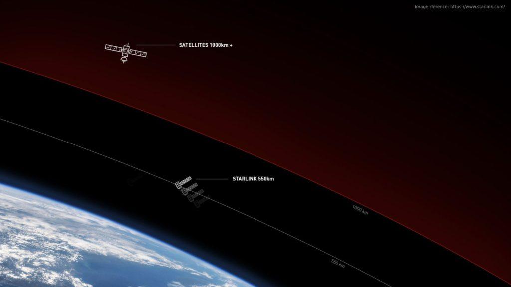 SpaceX Starlink Satellite Orbiting